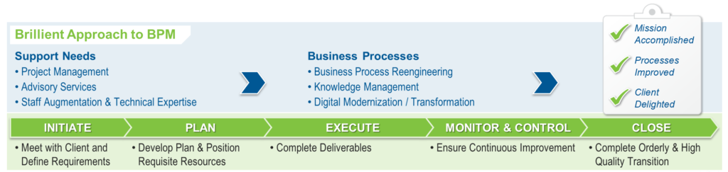 Business Process Management Graphic